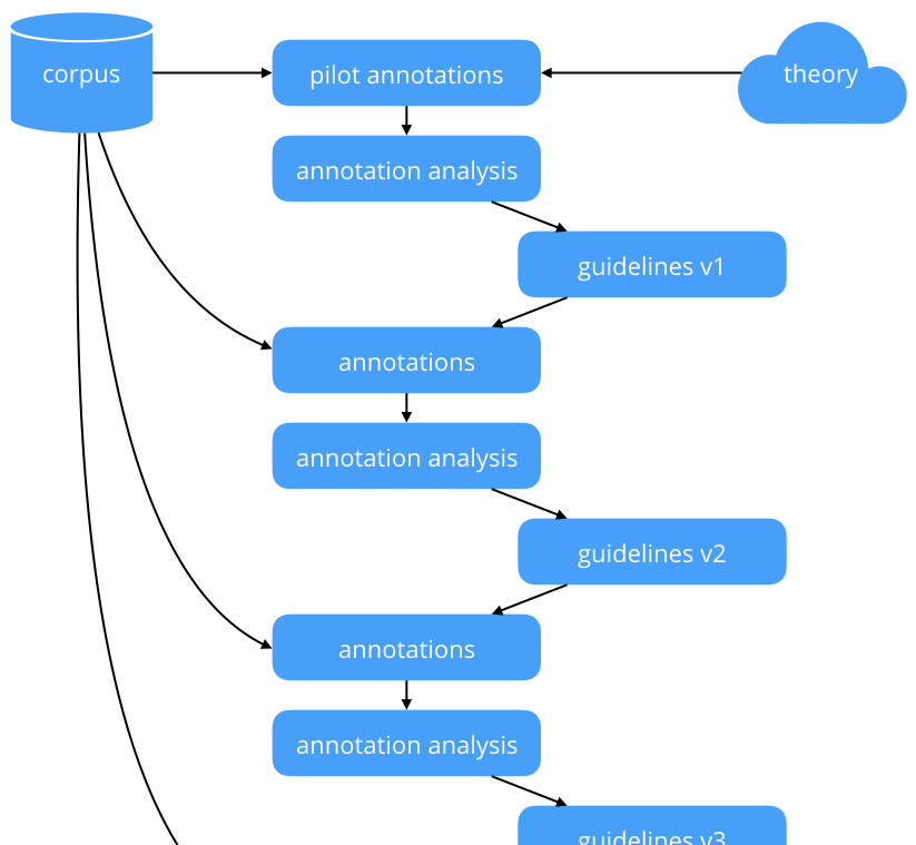 Flowchart depicting the general annotation workflow